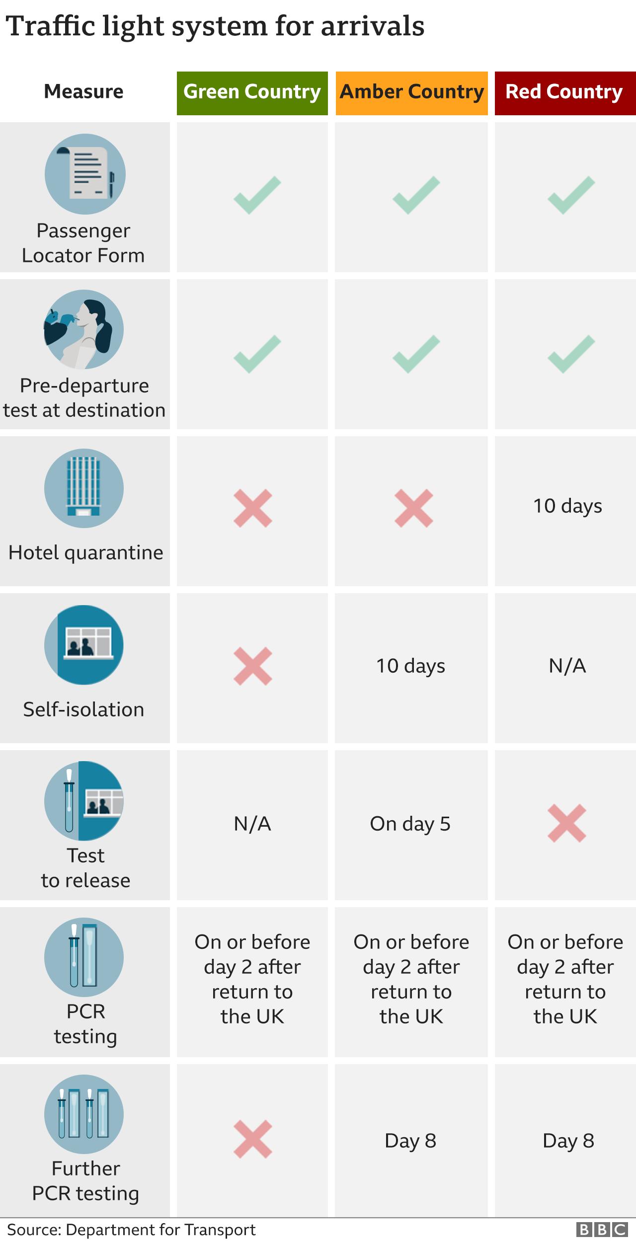 Lista restrições Viagens